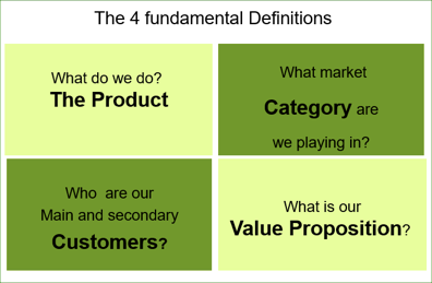 The 4 Fundamental Definitions
