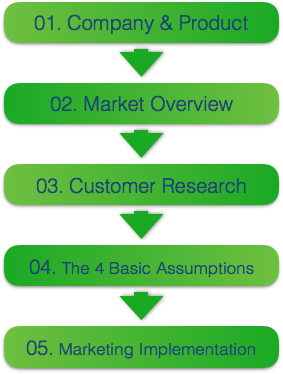 The Research & Focus Process