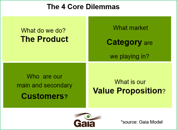 The 4 Core Dilemmas
