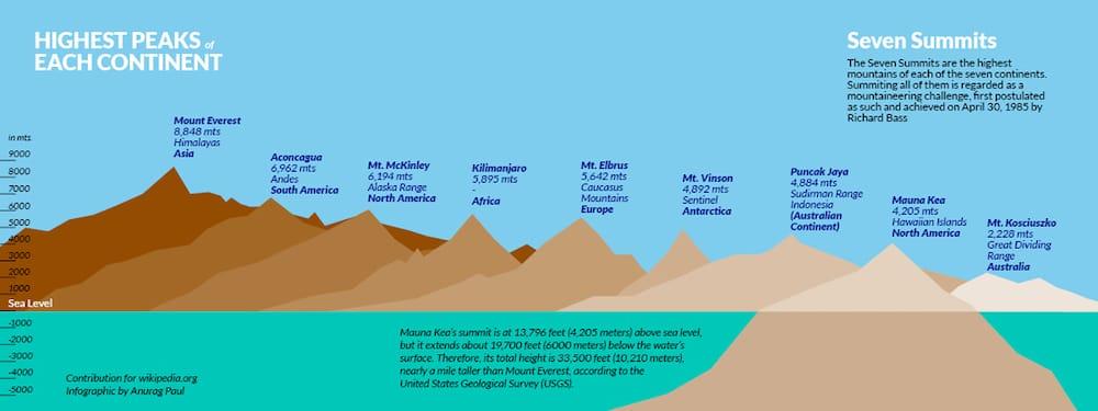 7 Summits V2